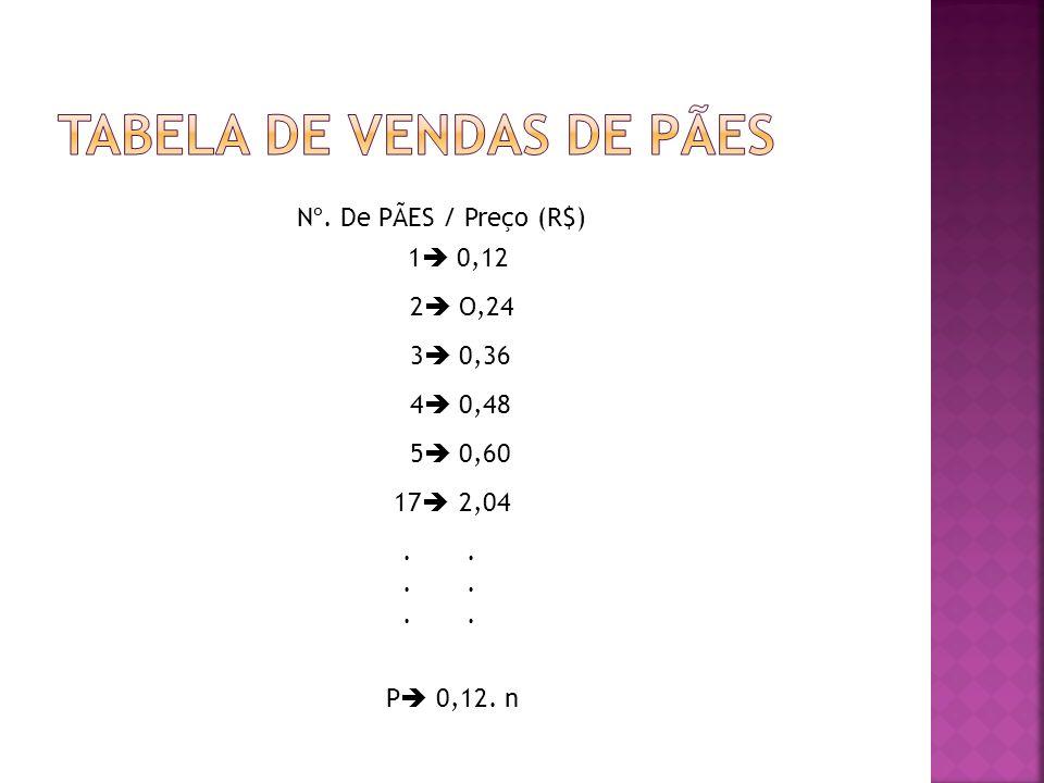 Nº. De PÃES / Preço (R$) 1 0,12 2 O,24 3 0,36 4 0,48 5 0,60 17 2,04. P 0,12. n