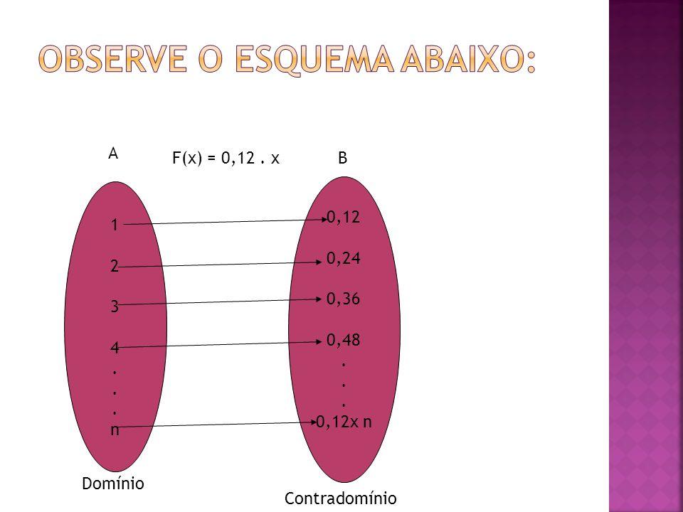 A B 1234...n1234...n 0,12 0,24 0,36 0,48. 0,12x n Domínio Contradomínio F(x) = 0,12. x