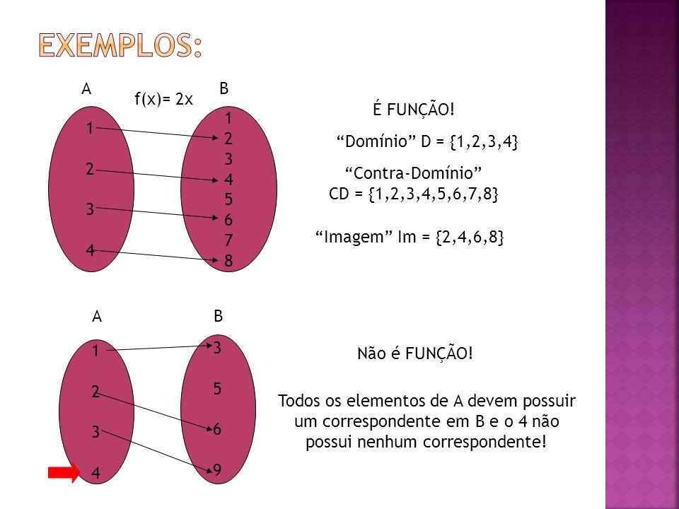 12341234 1234567812345678 f(x)= 2x É FUNÇÃO! Domínio D = {1,2,3,4} Contra-Domínio CD = {1,2,3,4,5,6,7,8} Imagem Im = {2,4,6,8} 12341234 35693569 Não é