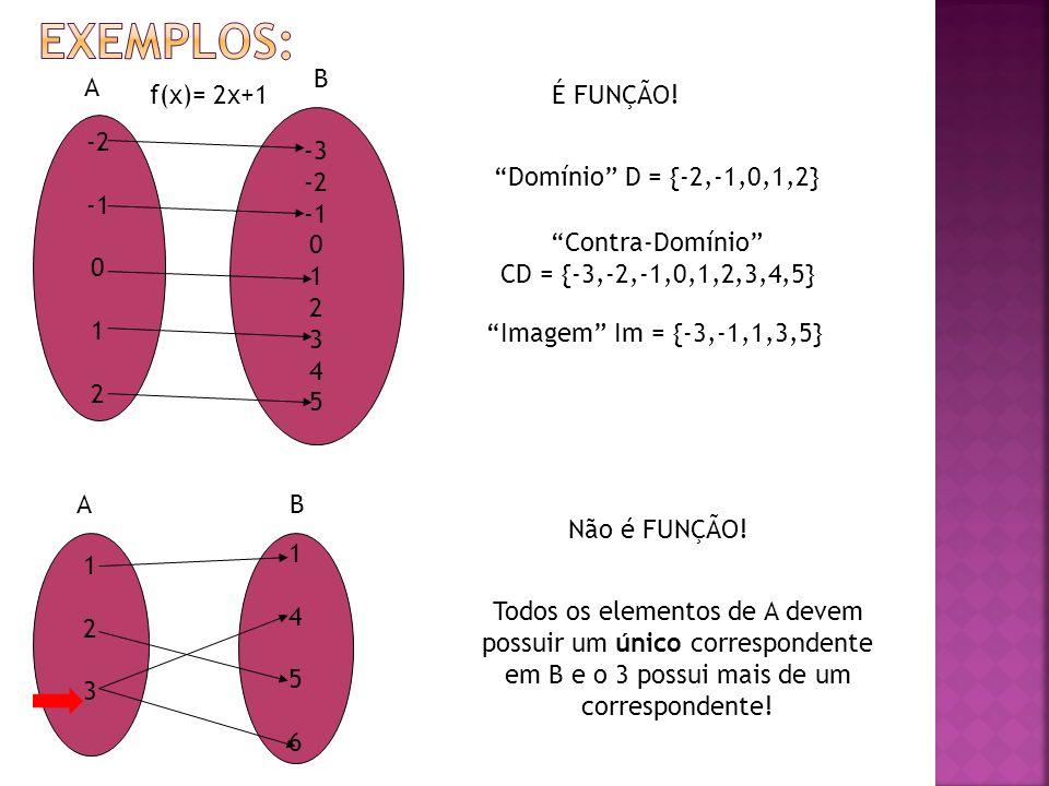 -2 0 1 2 -3 -2 0 1 2 3 4 5 f(x)= 2x+1É FUNÇÃO! Domínio D = {-2,-1,0,1,2} Contra-Domínio CD = {-3,-2,-1,0,1,2,3,4,5} Imagem Im = {-3,-1,1,3,5} 1 2 3 1