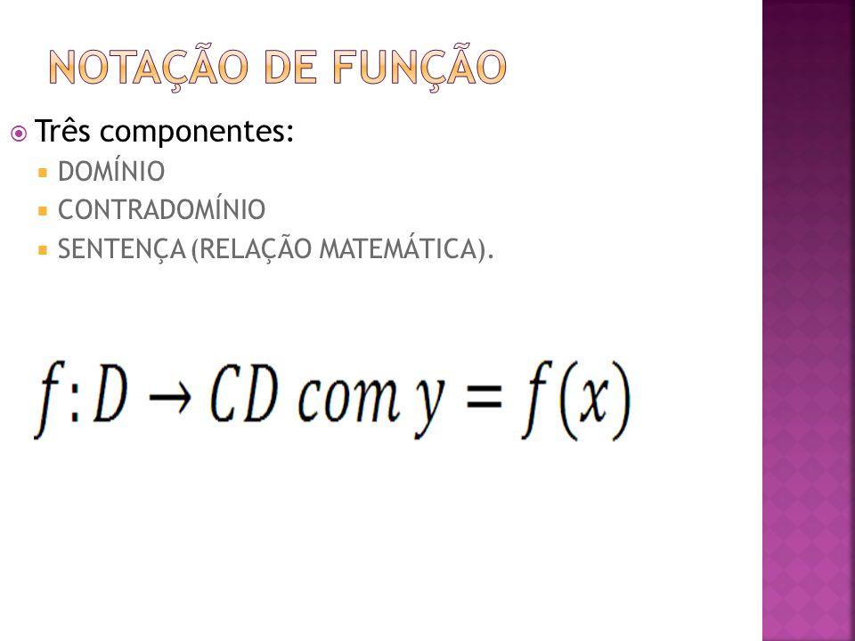 Três componentes: DOMÍNIO CONTRADOMÍNIO SENTENÇA (RELAÇÃO MATEMÁTICA).