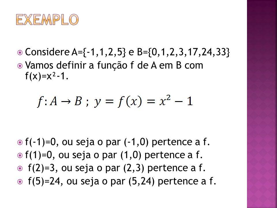 Considere A={-1,1,2,5} e B={0,1,2,3,17,24,33} Vamos definir a função f de A em B com f(x)=x²-1. f(-1)=0, ou seja o par (-1,0) pertence a f. f(1)=0, ou