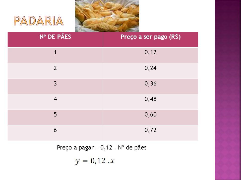 Nº DE PÃESPreço a ser pago (R$) 10,12 20,24 30,36 40,48 50,60 60,72 Preço a pagar = 0,12. Nº de pães