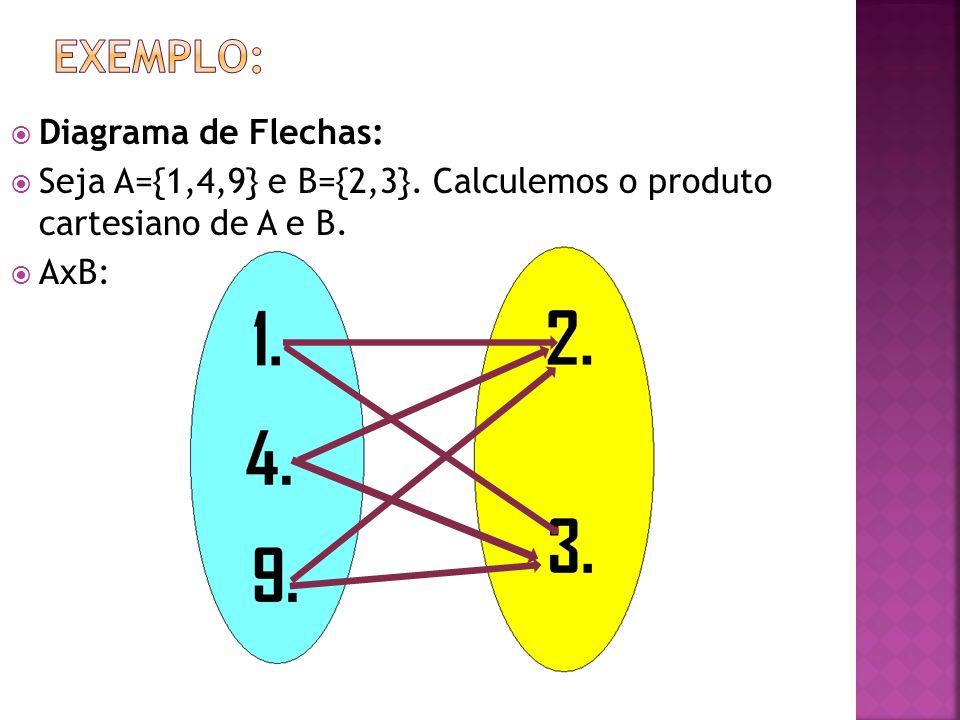 Diagrama de Flechas: Seja A={1,4,9} e B={2,3}. Calculemos o produto cartesiano de A e B. AxB: