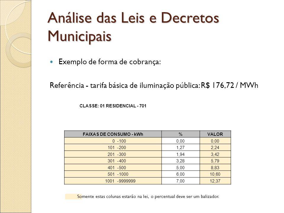 Análise das Leis e Decretos Municipais Particularidades 1- Na maioria das leis os clientes baixa renda são isentos de cobrança.