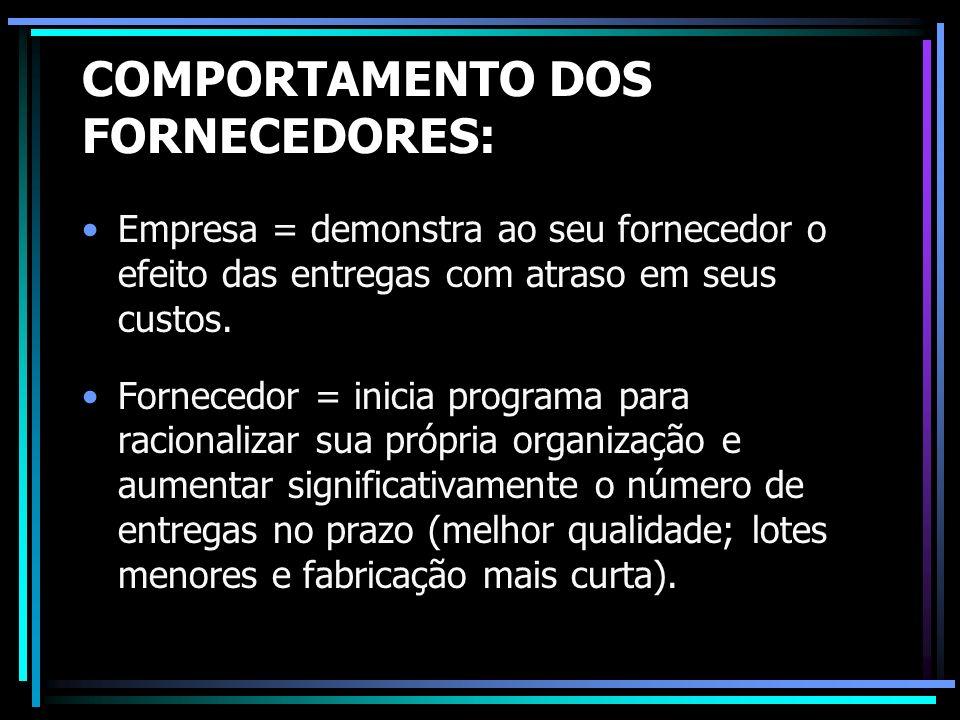 COMPORTAMENTO DOS FORNECEDORES: Empresa = demonstra ao seu fornecedor o efeito das entregas com atraso em seus custos. Fornecedor = inicia programa pa
