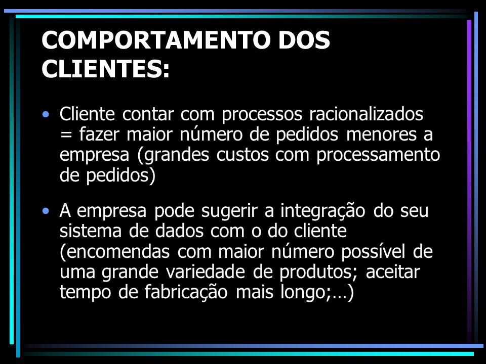 COMPORTAMENTO DOS CLIENTES: Cliente contar com processos racionalizados = fazer maior número de pedidos menores a empresa (grandes custos com processa