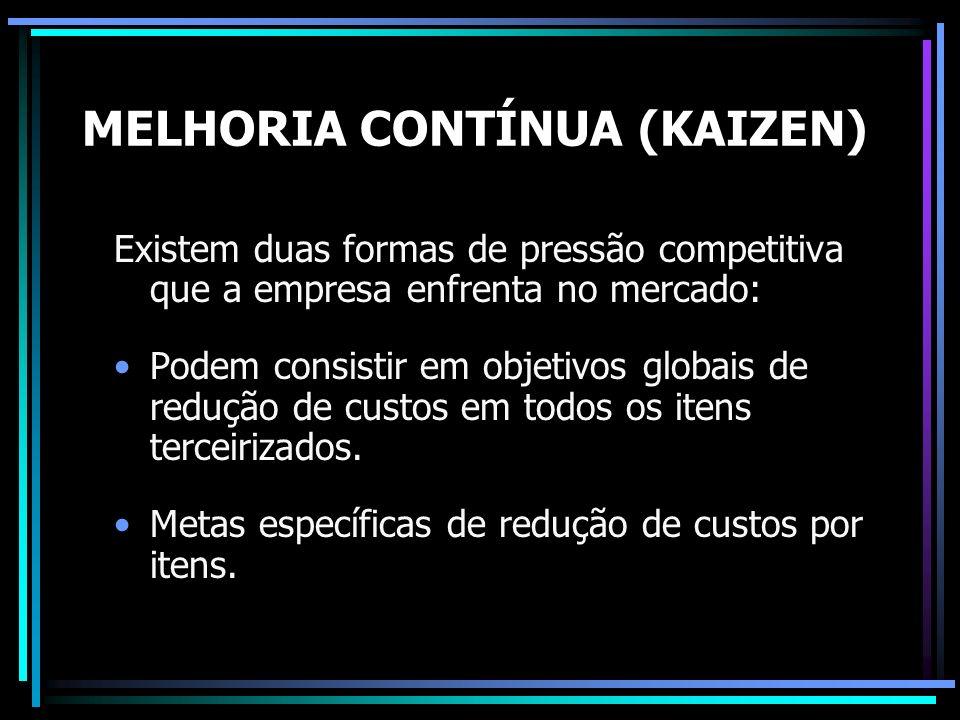 MELHORIA CONTÍNUA (KAIZEN) Existem duas formas de pressão competitiva que a empresa enfrenta no mercado: Podem consistir em objetivos globais de reduç