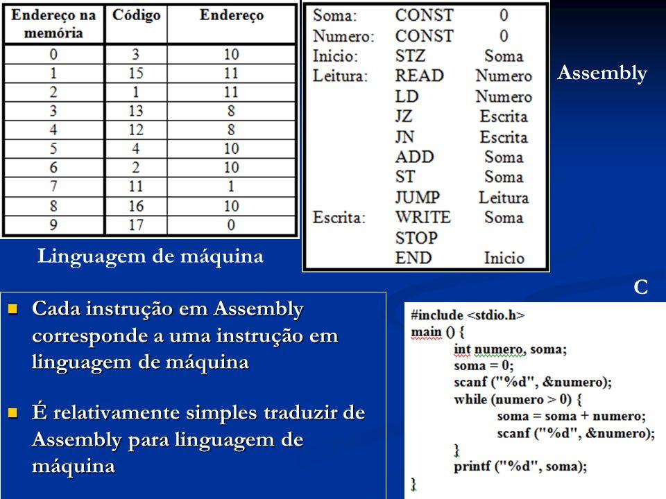 Cada instrução em Assembly corresponde a uma instrução em linguagem de máquina Cada instrução em Assembly corresponde a uma instrução em linguagem de