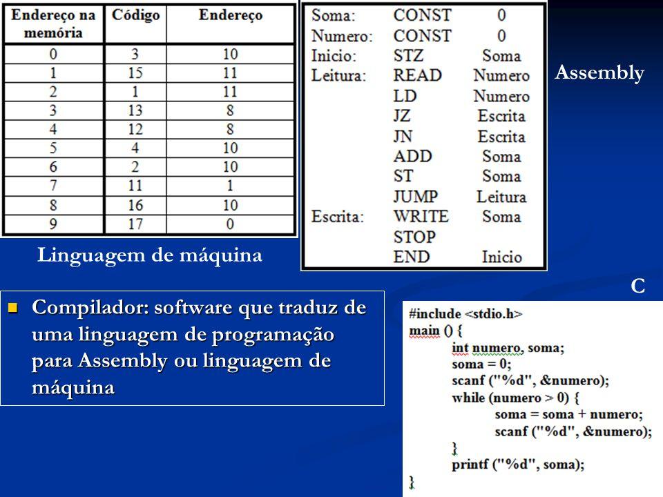 Compilador: software que traduz de uma linguagem de programação para Assembly ou linguagem de máquina Compilador: software que traduz de uma linguagem