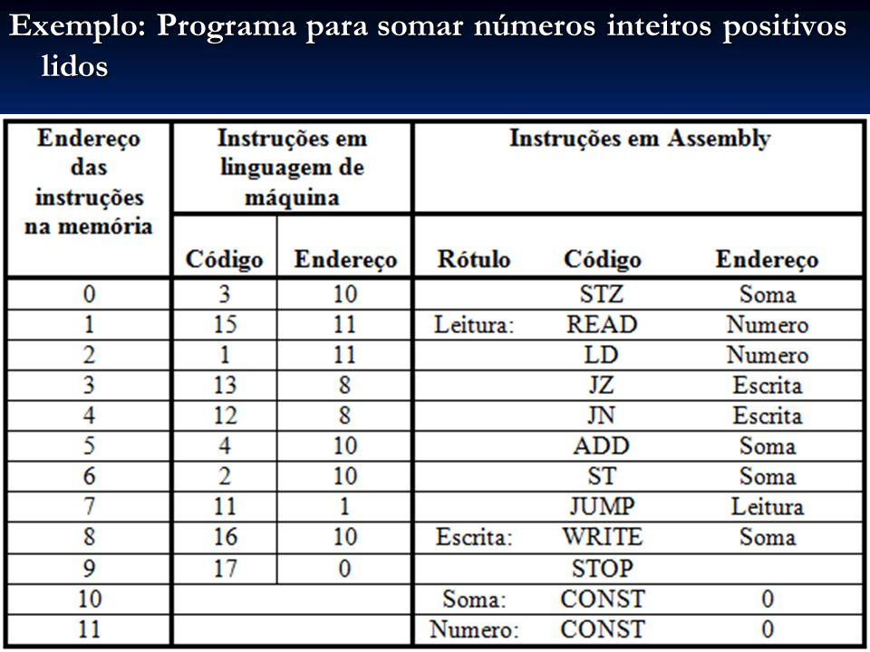 Exemplo: Programa para somar números inteiros positivos lidos