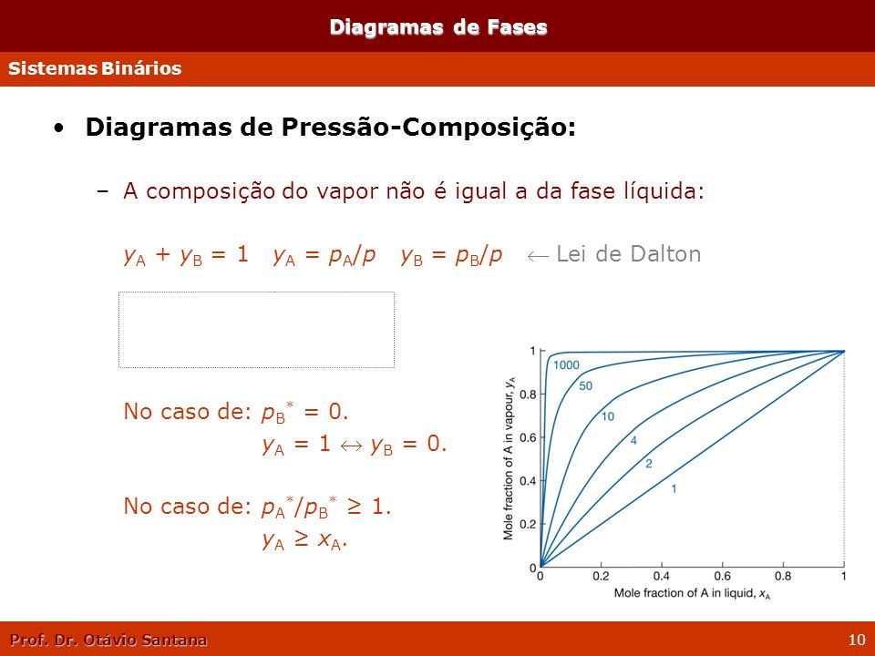 Prof. Dr. Otávio Santana 10 Diagramas de Pressão-Composição: –A composição do vapor não é igual a da fase líquida: y A + y B = 1 y A = p A /p y B = p