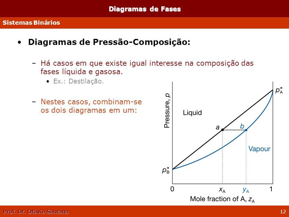 Prof. Dr. Otávio Santana 12 Diagramas de Fases Diagramas de Pressão-Composição: –Há casos em que existe igual interesse na composição das fases líquid