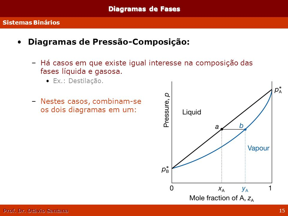 Prof. Dr. Otávio Santana 15 Diagramas de Fases Diagramas de Pressão-Composição: –Há casos em que existe igual interesse na composição das fases líquid