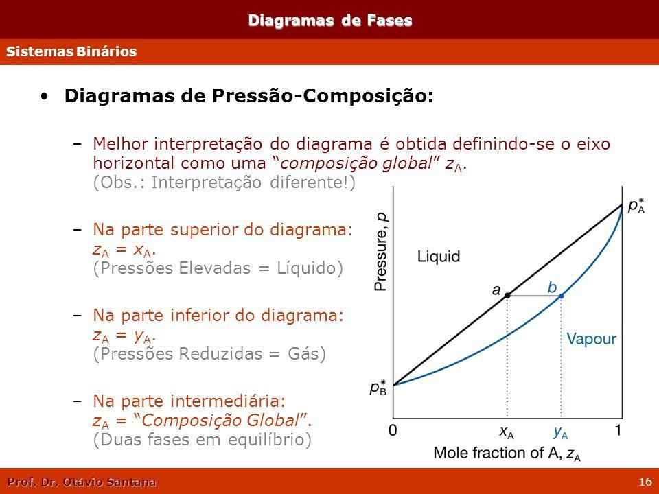 Prof. Dr. Otávio Santana 16 Diagramas de Fases Diagramas de Pressão-Composição: –Melhor interpretação do diagrama é obtida definindo-se o eixo horizon