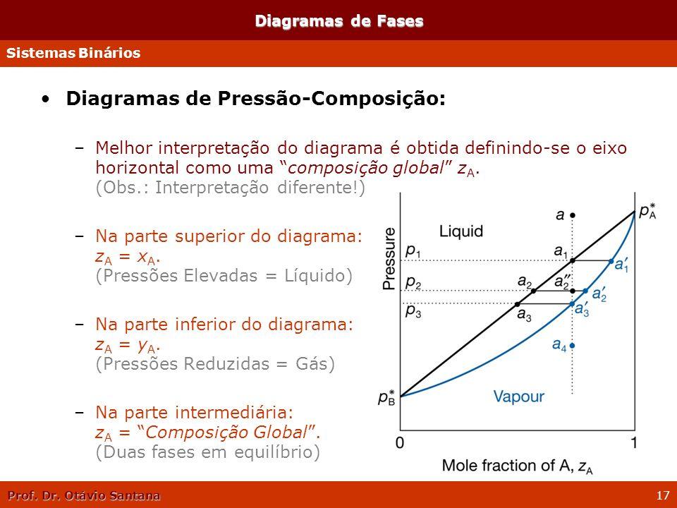 Prof. Dr. Otávio Santana 17 Diagramas de Fases Diagramas de Pressão-Composição: –Melhor interpretação do diagrama é obtida definindo-se o eixo horizon