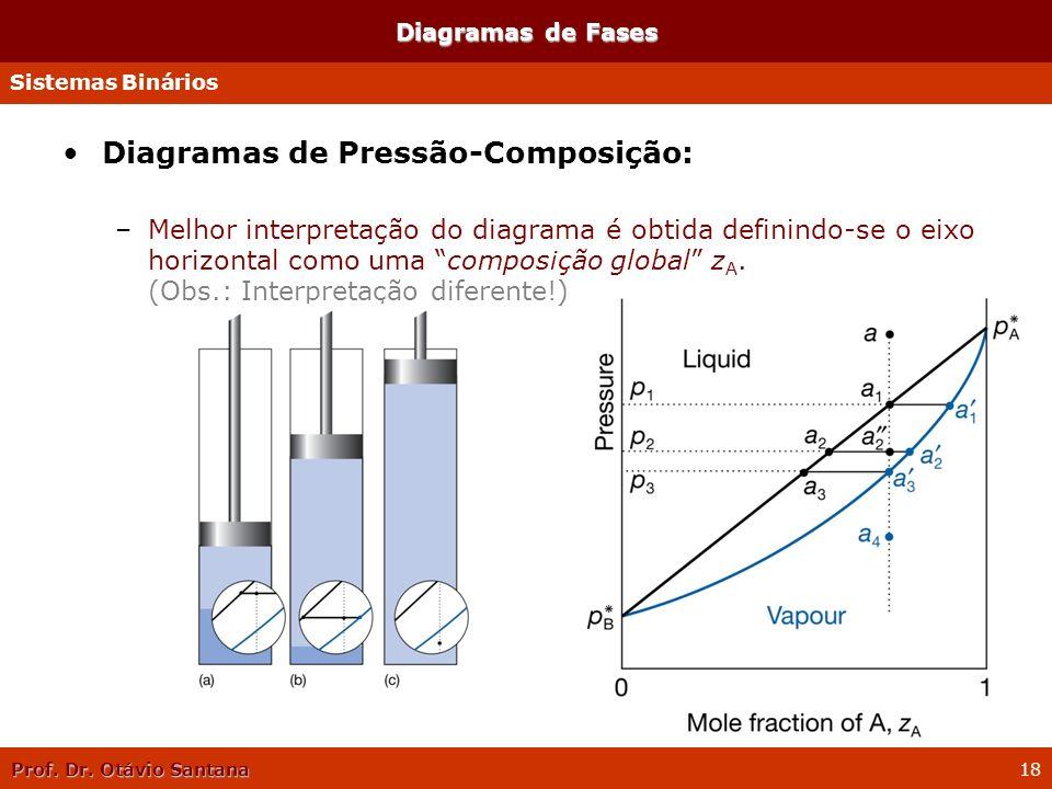 Prof. Dr. Otávio Santana 18 Diagramas de Fases Diagramas de Pressão-Composição: –Melhor interpretação do diagrama é obtida definindo-se o eixo horizon