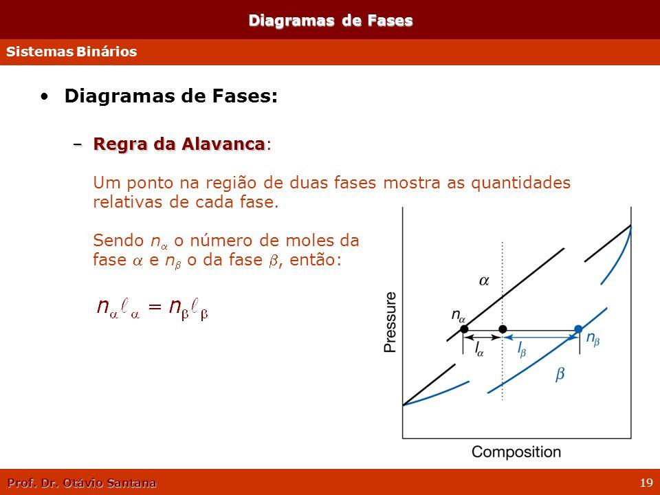 Prof. Dr. Otávio Santana 19 Diagramas de Fases: –Regra da Alavanca –Regra da Alavanca: Um ponto na região de duas fases mostra as quantidades relativa