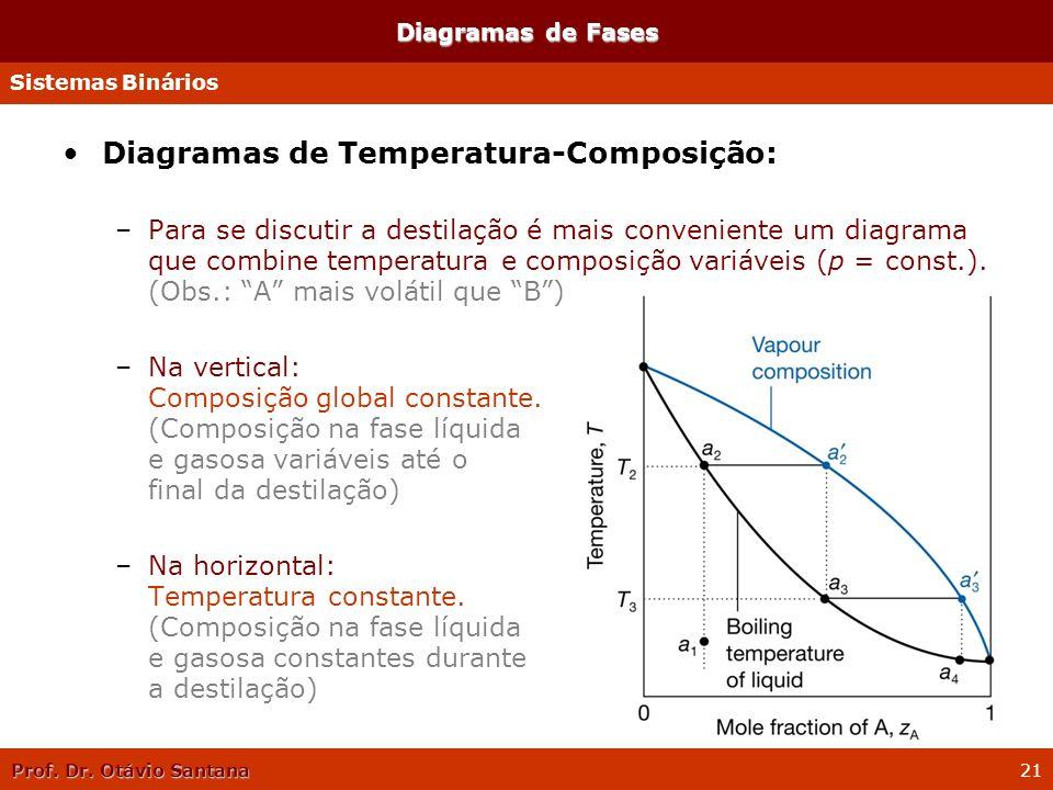 Prof. Dr. Otávio Santana 21 Diagramas de Fases Diagramas de Temperatura-Composição: –Para se discutir a destilação é mais conveniente um diagrama que