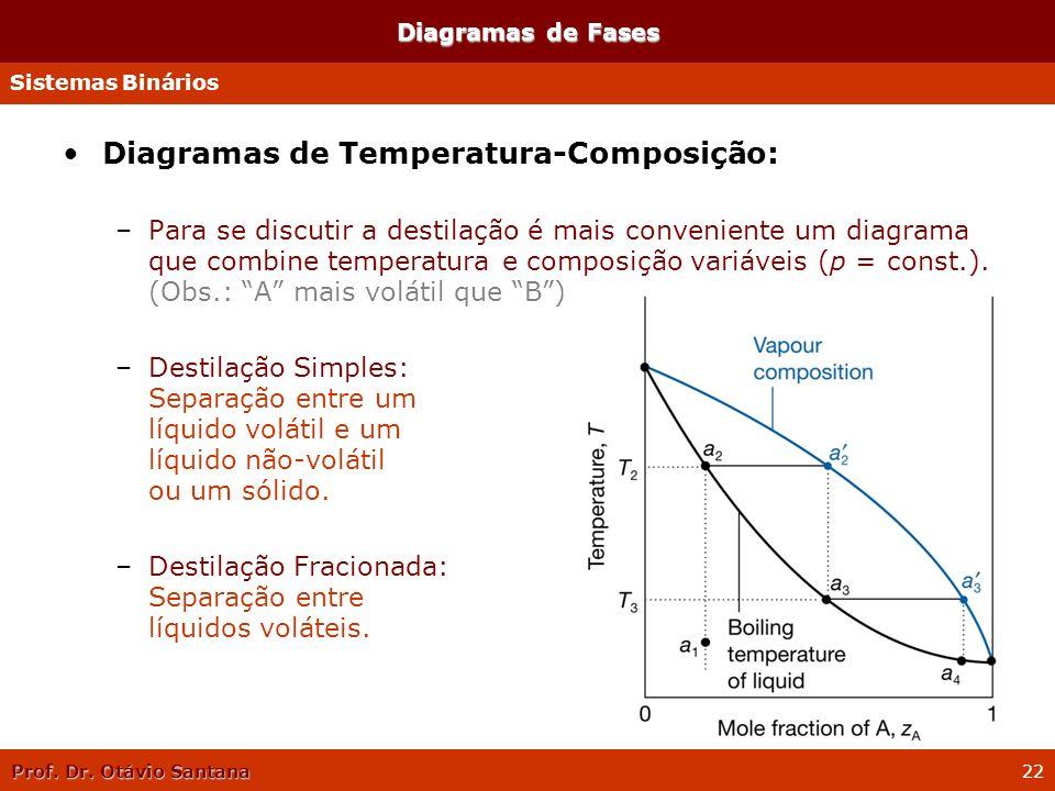 Prof. Dr. Otávio Santana 22 Diagramas de Fases Diagramas de Temperatura-Composição: –Para se discutir a destilação é mais conveniente um diagrama que