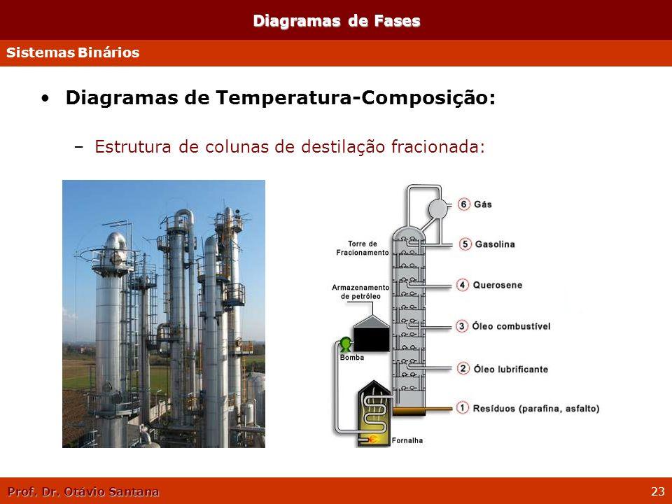 Prof. Dr. Otávio Santana 23 Diagramas de Fases Diagramas de Temperatura-Composição: –Estrutura de colunas de destilação fracionada: Sistemas Binários