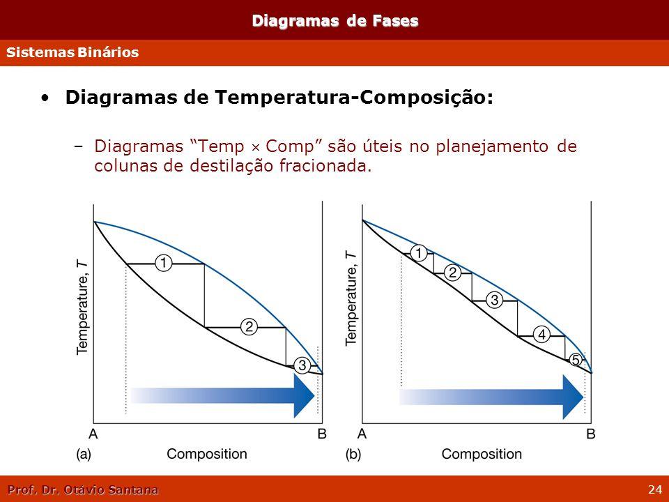 Prof. Dr. Otávio Santana 24 Diagramas de Fases Diagramas de Temperatura-Composição: –Diagramas Temp Comp são úteis no planejamento de colunas de desti