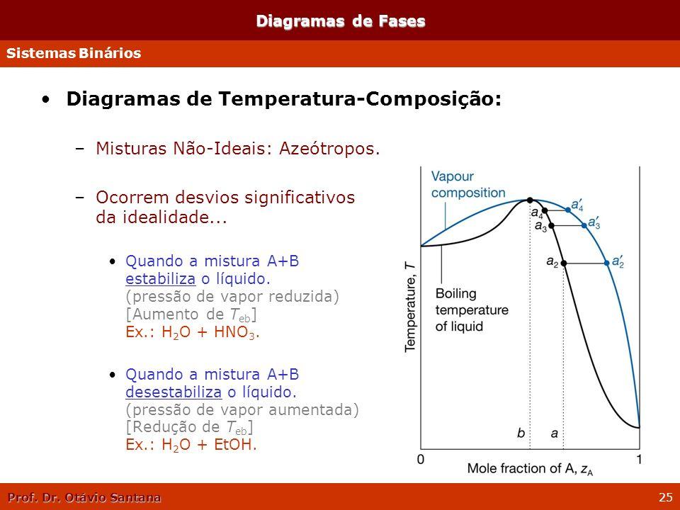 Prof. Dr. Otávio Santana 25 Diagramas de Fases Diagramas de Temperatura-Composição: –Misturas Não-Ideais: Azeótropos. –Ocorrem desvios significativos