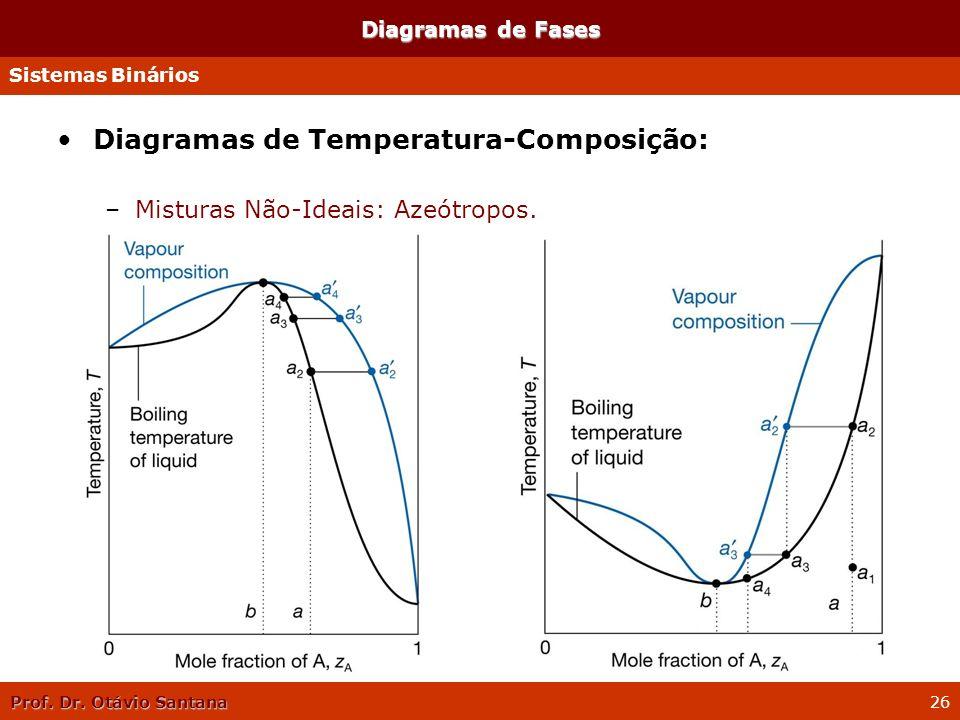 Prof. Dr. Otávio Santana 26 Diagramas de Fases Diagramas de Temperatura-Composição: –Misturas Não-Ideais: Azeótropos. Sistemas Binários