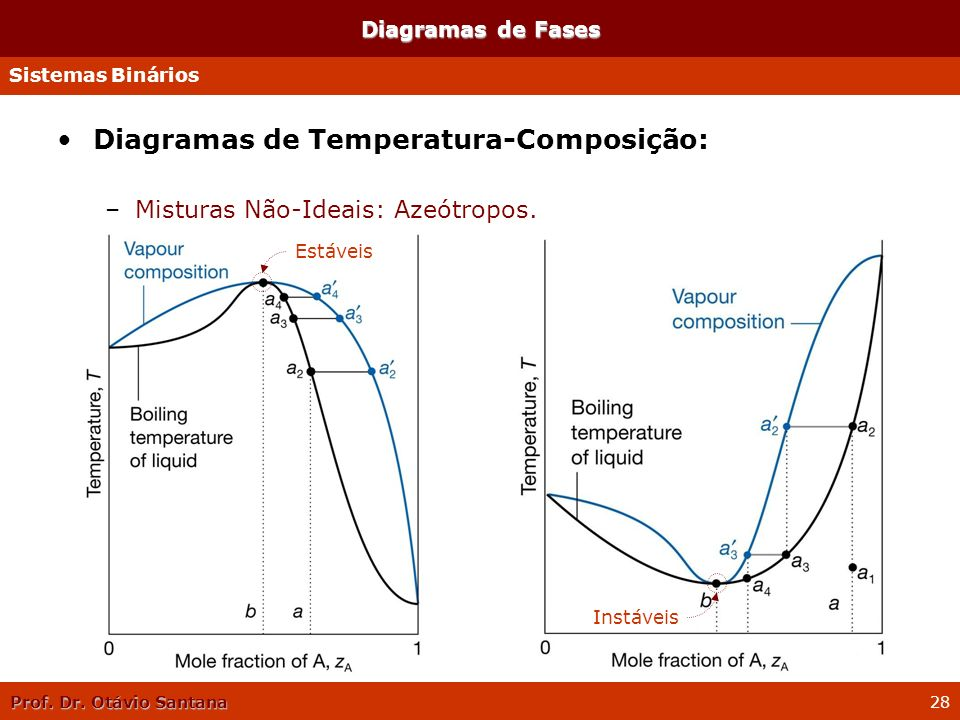 Prof. Dr. Otávio Santana 28 Diagramas de Fases Diagramas de Temperatura-Composição: –Misturas Não-Ideais: Azeótropos. Sistemas Binários Estáveis Instá