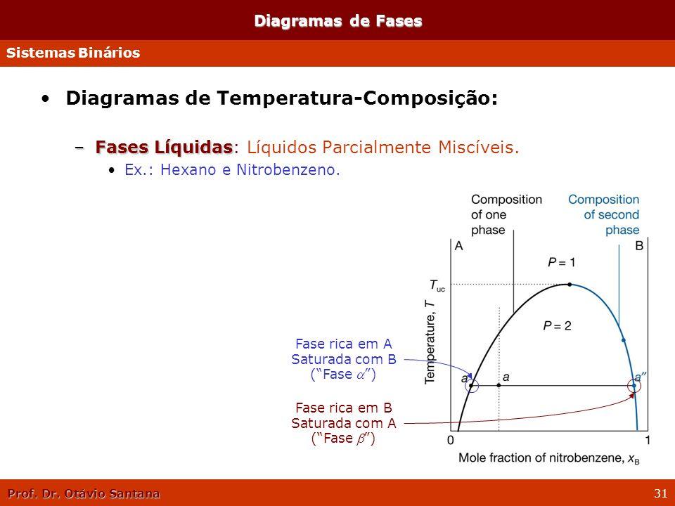 Prof. Dr. Otávio Santana 31 Diagramas de Temperatura-Composição: –Fases Líquidas –Fases Líquidas: Líquidos Parcialmente Miscíveis. Ex.: Hexano e Nitro