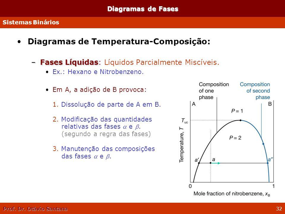Prof. Dr. Otávio Santana 32 Diagramas de Temperatura-Composição: –Fases Líquidas –Fases Líquidas: Líquidos Parcialmente Miscíveis. Ex.: Hexano e Nitro