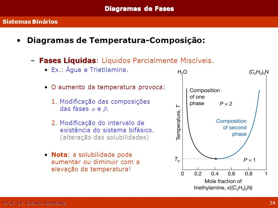 Prof. Dr. Otávio Santana 34 Diagramas de Temperatura-Composição: –Fases Líquidas –Fases Líquidas: Líquidos Parcialmente Miscíveis. Ex.: Água e Trietil