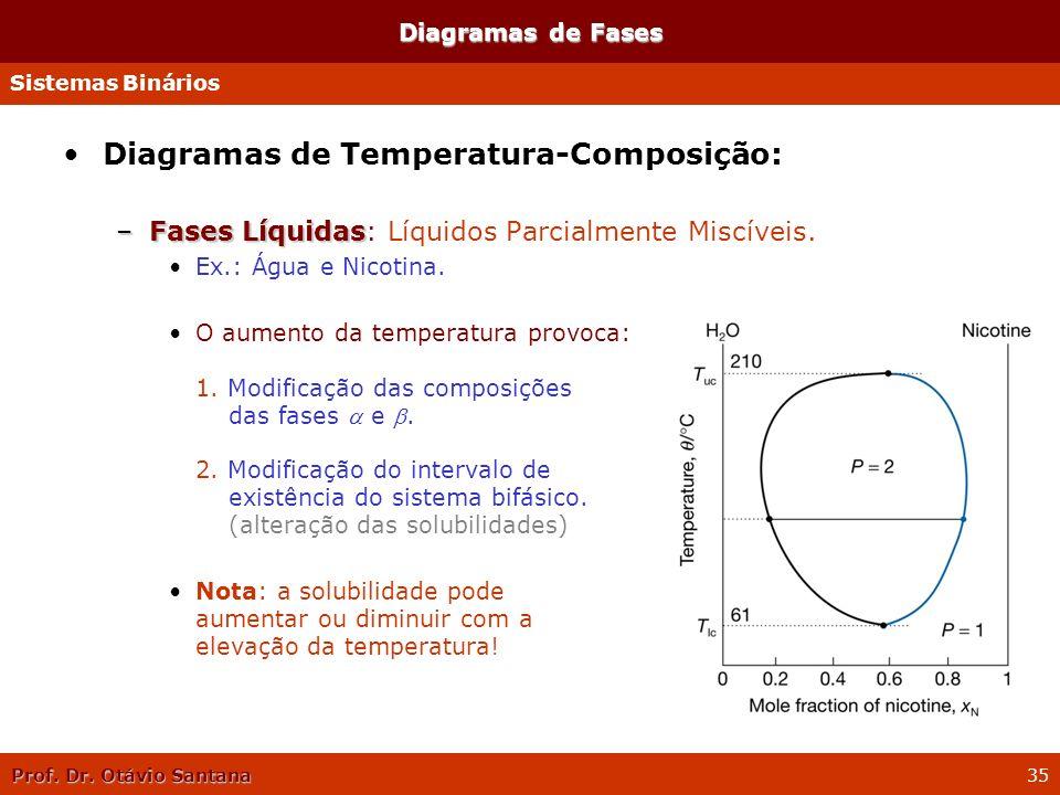 Prof. Dr. Otávio Santana 35 Diagramas de Temperatura-Composição: –Fases Líquidas –Fases Líquidas: Líquidos Parcialmente Miscíveis. Ex.: Água e Nicotin