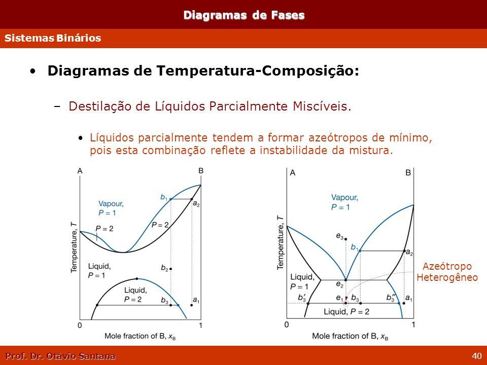 Prof. Dr. Otávio Santana 40 Diagramas de Temperatura-Composição: –Destilação de Líquidos Parcialmente Miscíveis. Líquidos parcialmente tendem a formar