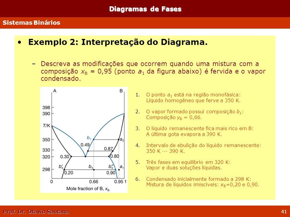 Prof. Dr. Otávio Santana 41 Diagramas de Fases Sistemas Binários Exemplo 2: Interpretação do Diagrama. –Descreva as modificações que ocorrem quando um