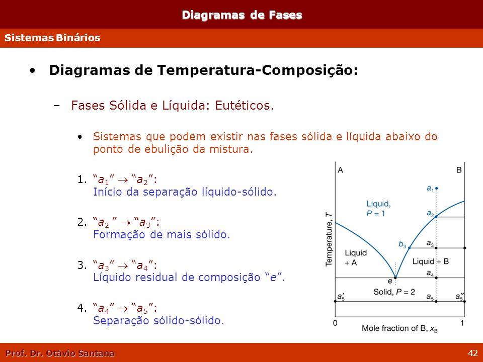 Prof. Dr. Otávio Santana 42 Diagramas de Temperatura-Composição: –Fases Sólida e Líquida: Eutéticos. Sistemas que podem existir nas fases sólida e líq