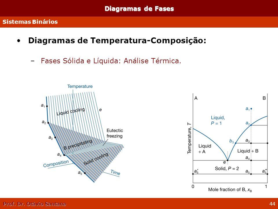 Prof. Dr. Otávio Santana 44 Diagramas de Temperatura-Composição: –Fases Sólida e Líquida: Análise Térmica. Diagramas de Fases Sistemas Binários