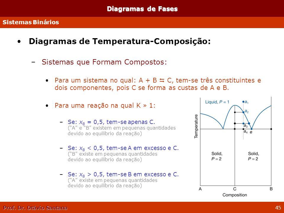 Prof. Dr. Otávio Santana 45 Diagramas de Temperatura-Composição: –Sistemas que Formam Compostos: Para um sistema no qual: A + B C, tem-se três constit