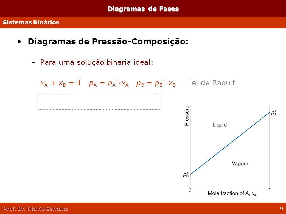 Prof. Dr. Otávio Santana 9 Diagramas de Fases Diagramas de Pressão-Composição: –Para uma solução binária ideal: x A + x B = 1 p A = p A * ·x A p B = p