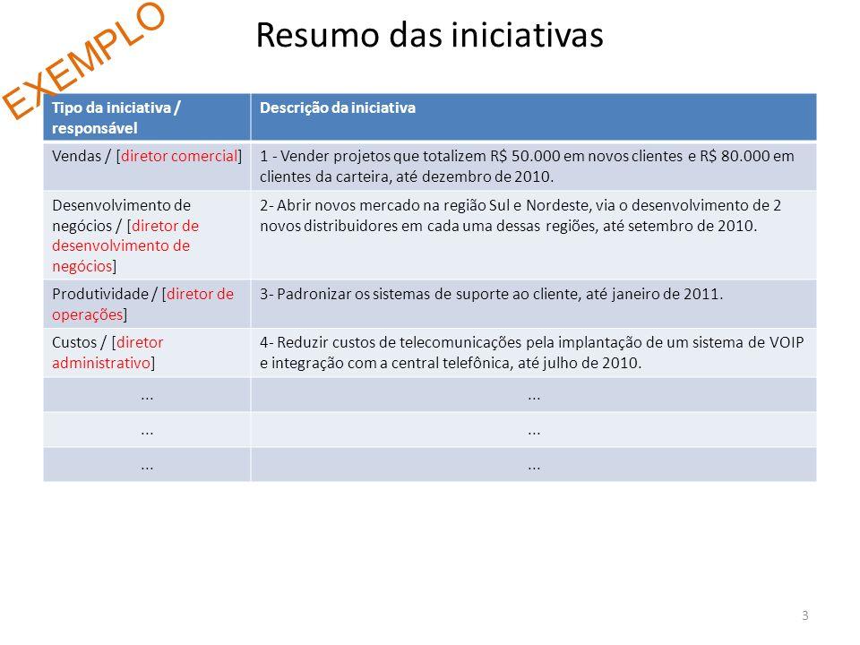 Resumo das iniciativas Tipo da iniciativa / responsável Descrição da iniciativa Vendas / [diretor comercial]1 - Vender projetos que totalizem R$ 50.00