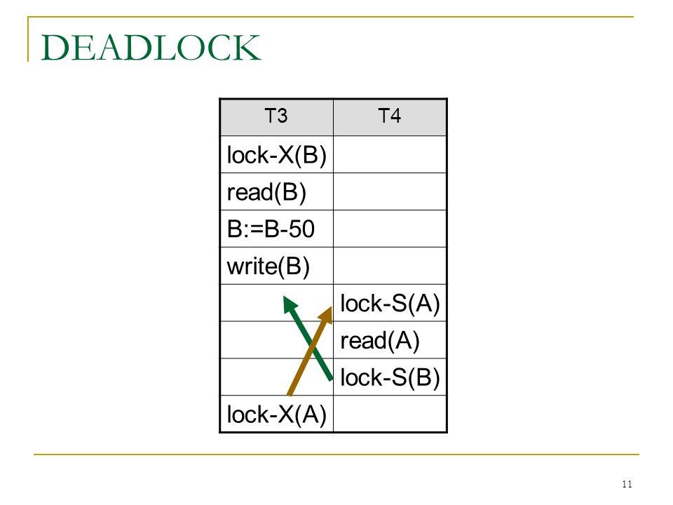 11 DEADLOCK T3T4 lock-X(B) read(B) B:=B-50 write(B) lock-S(A) read(A) lock-S(B) lock-X(A)