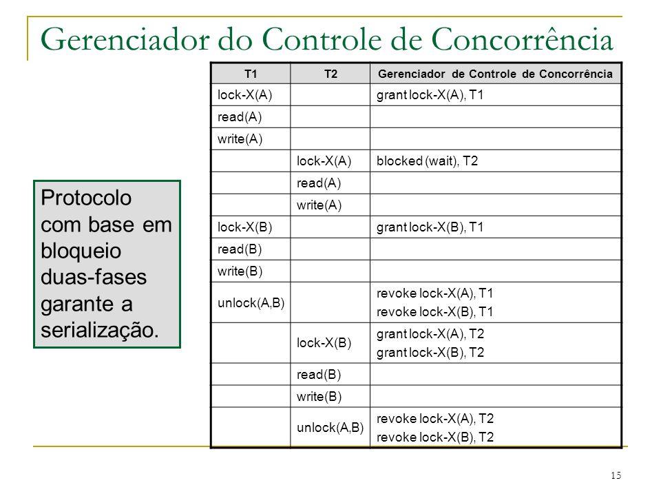 15 Gerenciador do Controle de Concorrência T1T2Gerenciador de Controle de Concorrência lock-X(A)grant lock-X(A), T1 read(A) write(A) lock-X(A)blocked