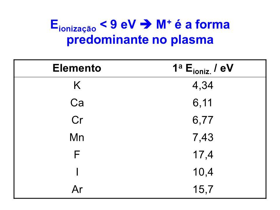 E ionização < 9 eV M + é a forma predominante no plasma Elemento1 a E ioniz. / eV K4,34 Ca6,11 Cr6,77 Mn7,43 F17,4 I10,4 Ar15,7