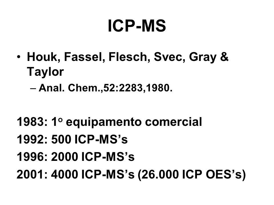 Interferências Matriciais Efeito é geral: qualquer concomitante presente em elevadas concentrações causa interferências Magnitude do processo de interferência é f(analito, matriz, condições de operação e características do instrumento) Elementos leves são mais afetados por efeitos matriciais Elementos pesados causam efeitos matriciais mais severos