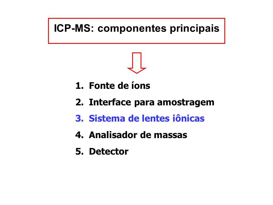 ICP-MS: componentes principais 1.Fonte de íons 2.Interface para amostragem 3.Sistema de lentes iônicas 4.Analisador de massas 5.Detector