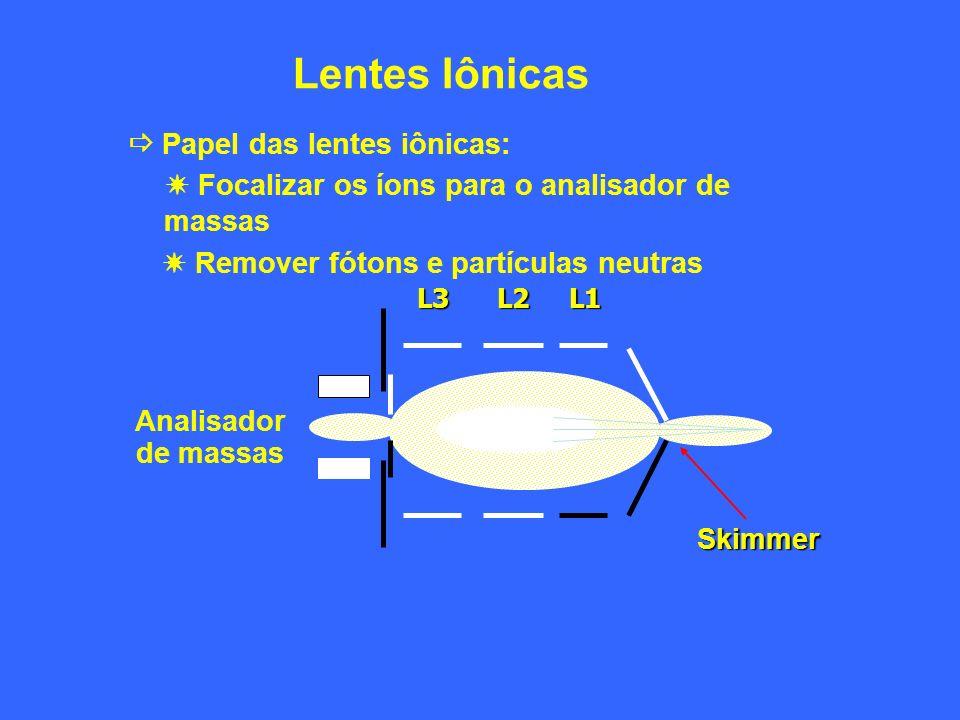 Lentes Iônicas Papel das lentes iônicas: Focalizar os íons para o analisador de massas Remover fótons e partículas neutras L1L2L3 Skimmer Analisador d