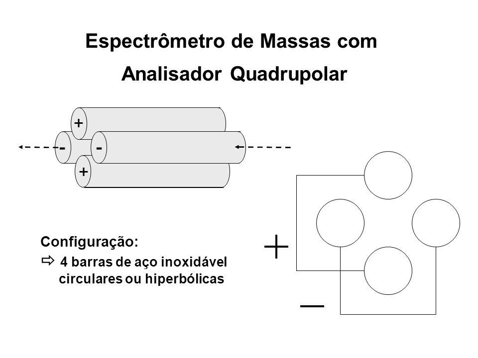 Espectrômetro de Massas com Analisador Quadrupolar -- + + Configuração: 4 barras de aço inoxidável circulares ou hiperbólicas