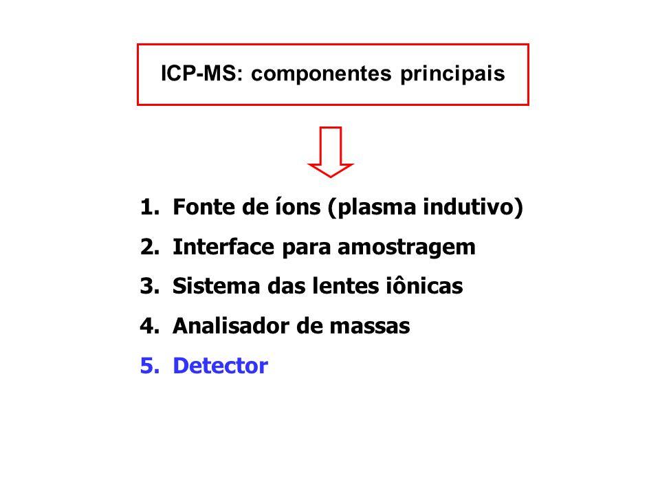 ICP-MS: componentes principais 1.Fonte de íons (plasma indutivo) 2.Interface para amostragem 3.Sistema das lentes iônicas 4.Analisador de massas 5.Det