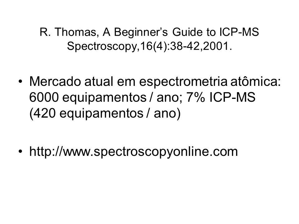 ICP-MS: Características Determinação de mais de 70 elementos ( 6 Li – 238 U) presentes em baixas concentrações ( g/L e ng/L) Espectro de fácil interpretação – Todo elemento tem ao menos um isótopo livre de interferências isobáricas em analisadores com quadrupolo (Exceção: In) Multielementar: 1 – 2 min; ampla região linear Rápida análise semi-quantitativa Medidas de isótopos