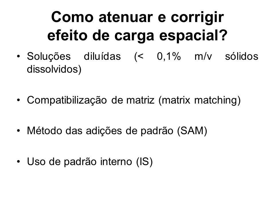 Como atenuar e corrigir efeito de carga espacial? Soluções diluídas (< 0,1% m/v sólidos dissolvidos) Compatibilização de matriz (matrix matching) Méto